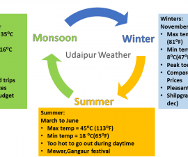 Weather in Udaipur