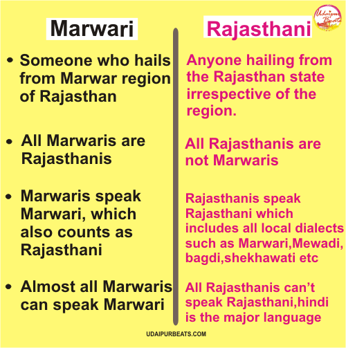 Marwari Vs Rajasthani